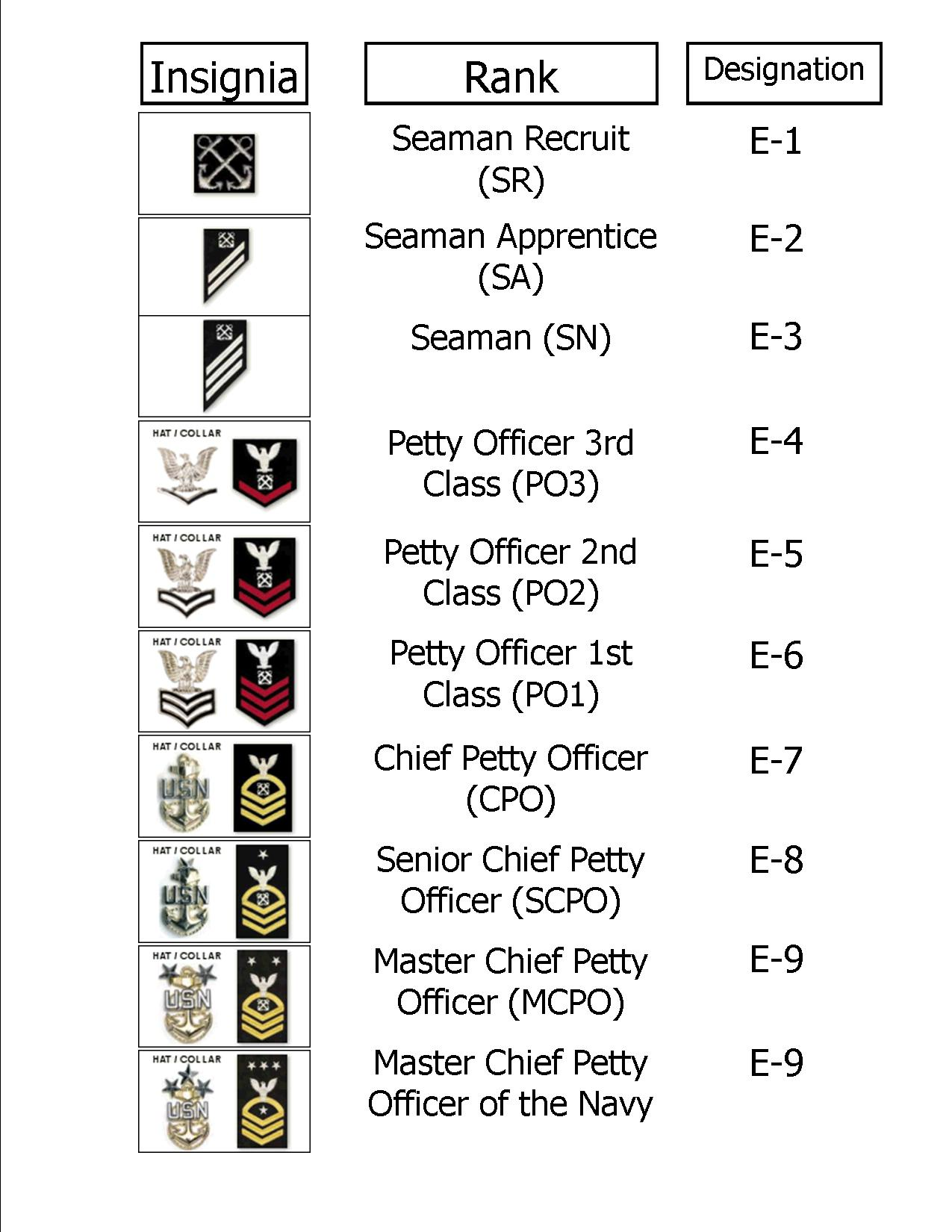 FIND YOUR EQUIVALENT RATE/RANK IN THE NAVY RESERVE. Rates, ranks and terminology that indicate a servicemember's status differ by military branch. However, grades (E-1 to E-9 for Enlisted and O-1 to O for Officer) indicate how status equates across the uniformed tentrosegaper.ga Navy Reserve will make every effort to place you in the same pay grade you previously held.