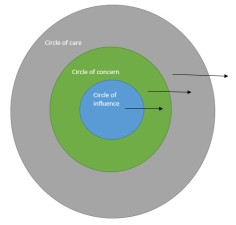 circle of influence layers IMG 1