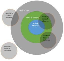 circle of influence layers IMG 2 networking sharing circles