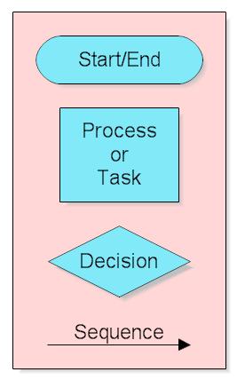 basic flow chart shapes