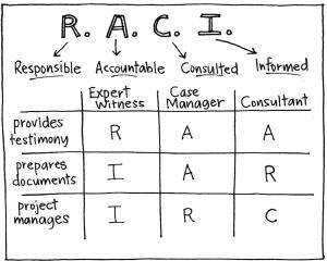 RACI diagram matrix